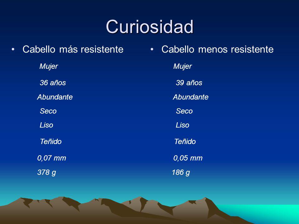 Curiosidad Cabello más resistenteCabello menos resistente Mujer Mujer 36 años 39 años Abundante Abundante Seco Seco Liso Liso Teñido Teñido 0,07 mm 0,05 mm 378 g 186 g