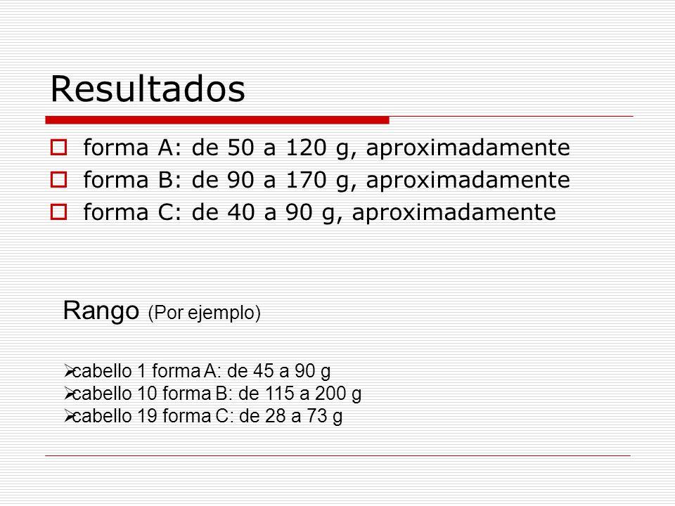 Resultados forma A: de 50 a 120 g, aproximadamente forma B: de 90 a 170 g, aproximadamente forma C: de 40 a 90 g, aproximadamente Rango (Por ejemplo) cabello 1 forma A: de 45 a 90 g cabello 10 forma B: de 115 a 200 g cabello 19 forma C: de 28 a 73 g