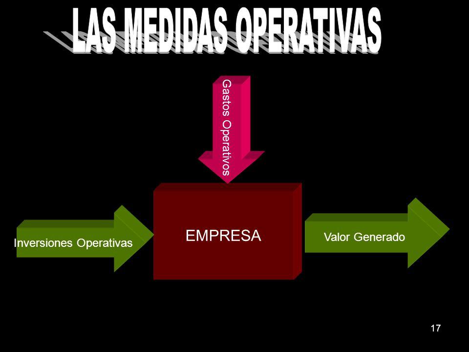 17 EMPRESA Inversiones Operativas Valor Generado Gastos Operativos