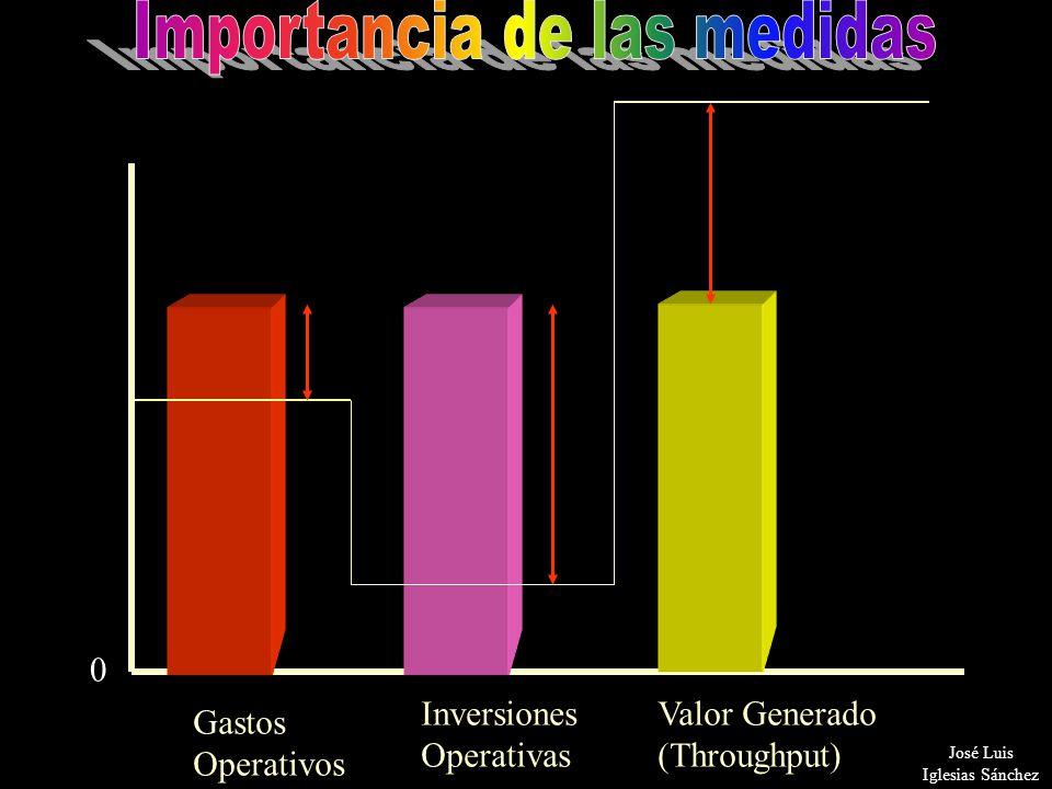 18 0 Gastos Operativos Inversiones Operativas Valor Generado (Throughput) x y z José Luis Iglesias Sánchez