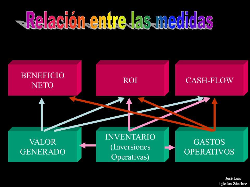 19 BENEFICIO NETO CASH-FLOWROI VALOR GENERADO GASTOS OPERATIVOS INVENTARIO (Inversiones Operativas) José Luis Iglesias Sánchez