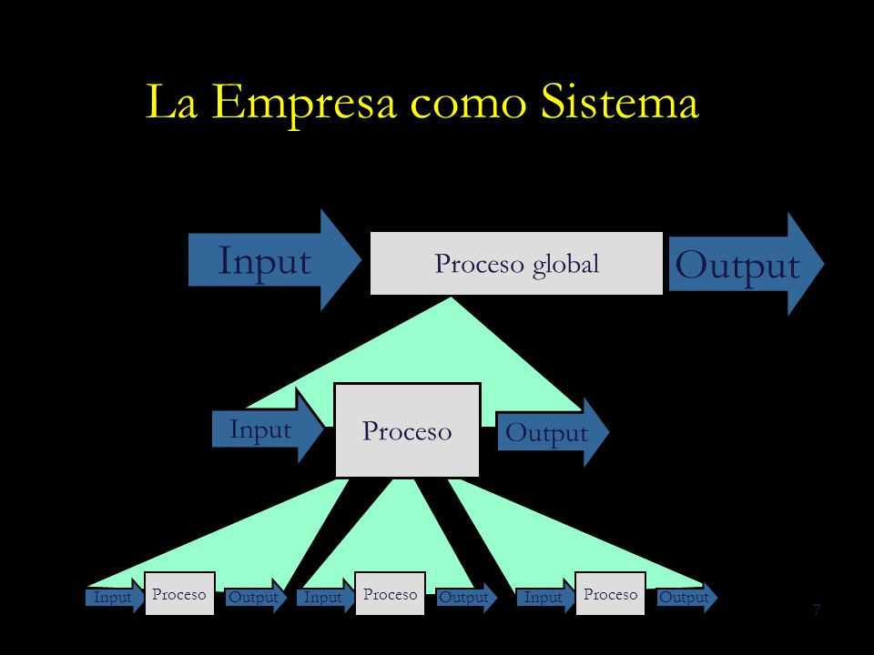 7 Proceso global Input Output Input Proceso OutputInput Proceso OutputInput Proceso Output La Empresa como Sistema Input Proceso Output