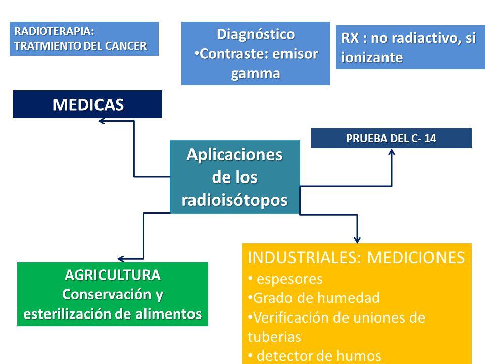 Aplicaciones de los radioisótopos Diagnóstico Contraste: emisor gamma Contraste: emisor gamma RX : no radiactivo, si ionizante MEDICAS RADIOTERAPIA: TRATMIENTO DEL CANCER PRUEBA DEL C- 14 INDUSTRIALES: MEDICIONES espesores Grado de humedad Verificación de uniones de tuberias detector de humos AGRICULTURA Conservación y esterilización de alimentos