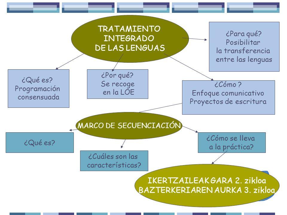 TRATAMIENTO INTEGRADO DE LAS LENGUAS ¿Para qué? Posibilitar la transferencia entre las lenguas ¿Qué es? Programaci ó n consensuada ¿Cómo ? Enfoque com