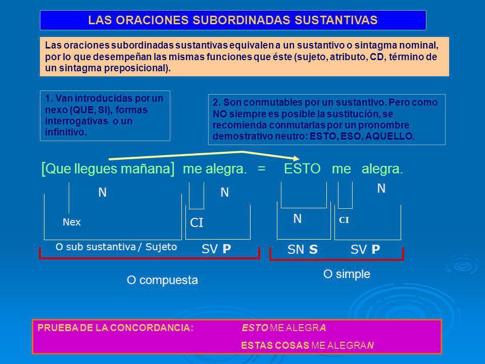 LAS ORACIONES SUBORDINADAS SUSTANTIVAS Las oraciones subordinadas sustantivas equivalen a un sustantivo o sintagma nominal, por lo que desempeñan las mismas funciones que éste (sujeto, atributo, CD, término de un sintagma preposicional).