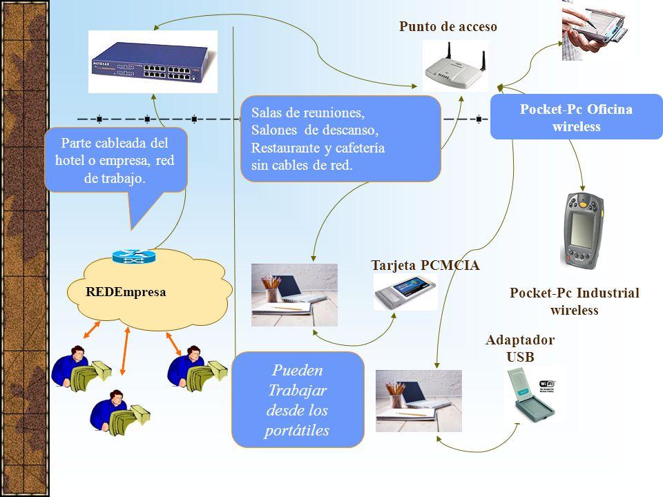 ¿Cómo trabajan las Wireless LAN? El punto de acceso te conecta a la red cableada. Las tarjetas PCMCIA conectan tus portátiles o PDAs o Pocket-PCs con