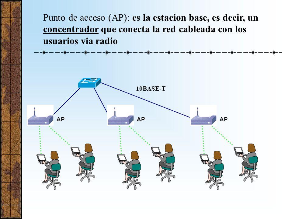 Modos de configuración: InfraestructuraAD-HOC Enlace Multi-Edificio