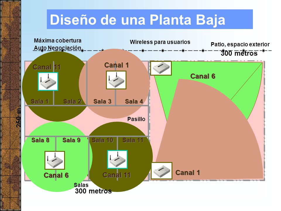IEEE 802.11b: Ancho de banda de 1, 2, 5.5 y 11 Mbps (teóricos) en función de la distancia entre cliente y punto de acceso (AP) Datos según normativa europea