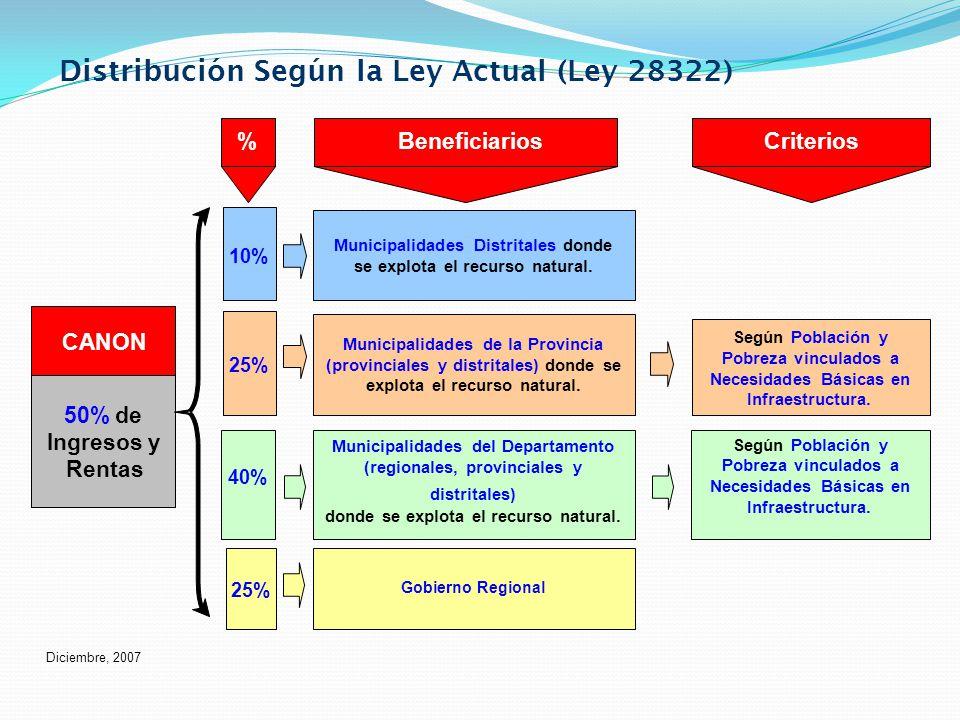 Porcentajes de distribución El canon Gasífero es distribuido a los gobiernos regionales y locales de acuerdo a los porcentajes establecidos legalmente.