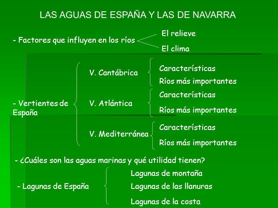 LAS AGUAS DE ESPAÑA Y LAS DE NAVARRA - Factores que influyen en los ríos El relieve El clima - Vertientes de España V. Cantábrica V. Atlántica V. Medi