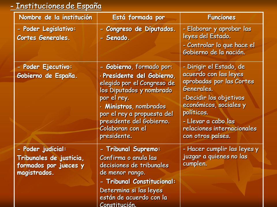 - Instituciones de España Nombre de la institución Está formada por Funciones - Poder Legislativo: Cortes Generales. - Congreso de Diputados. - Senado