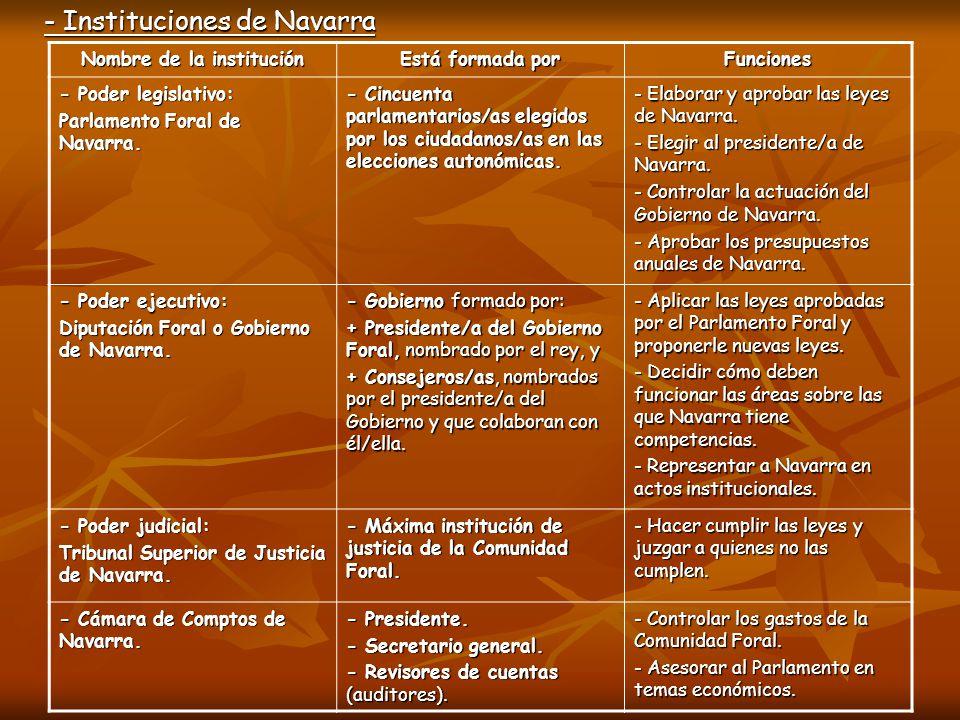 - Instituciones de Navarra Nombre de la institución Está formada por Funciones - Poder legislativo: Parlamento Foral de Navarra. - Cincuenta parlament