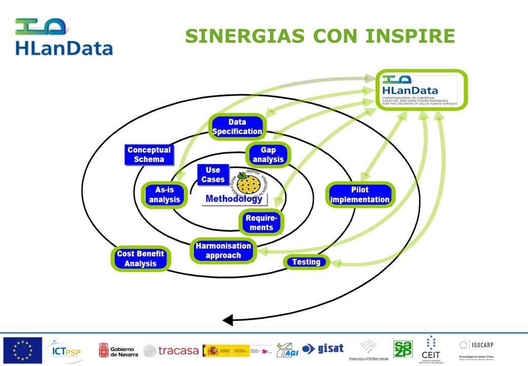 SINERGIAS CON INSPIRE