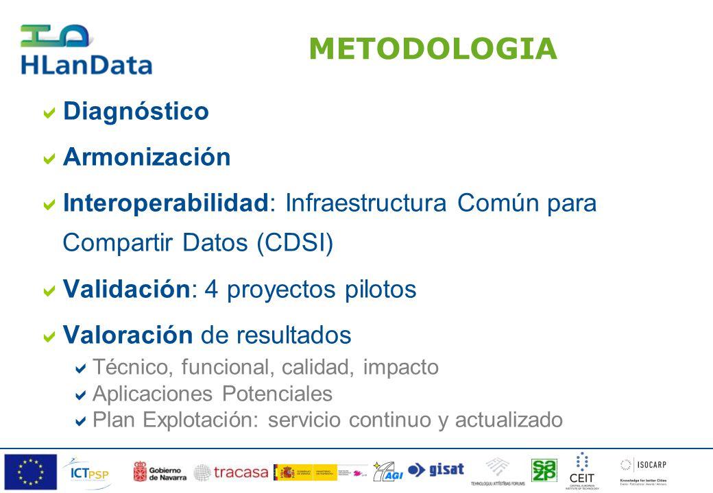 METODOLOGIA Diagnóstico Armonización Interoperabilidad: Infraestructura Común para Compartir Datos (CDSI) Validación: 4 proyectos pilotos Valoración de resultados Técnico, funcional, calidad, impacto Aplicaciones Potenciales Plan Explotación: servicio continuo y actualizado