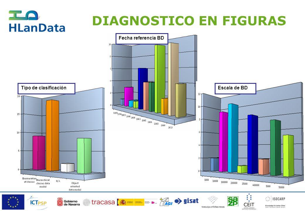 DIAGNOSTICO EN FIGURAS Tipo de clasificación Fecha referencia BD Escala de BD