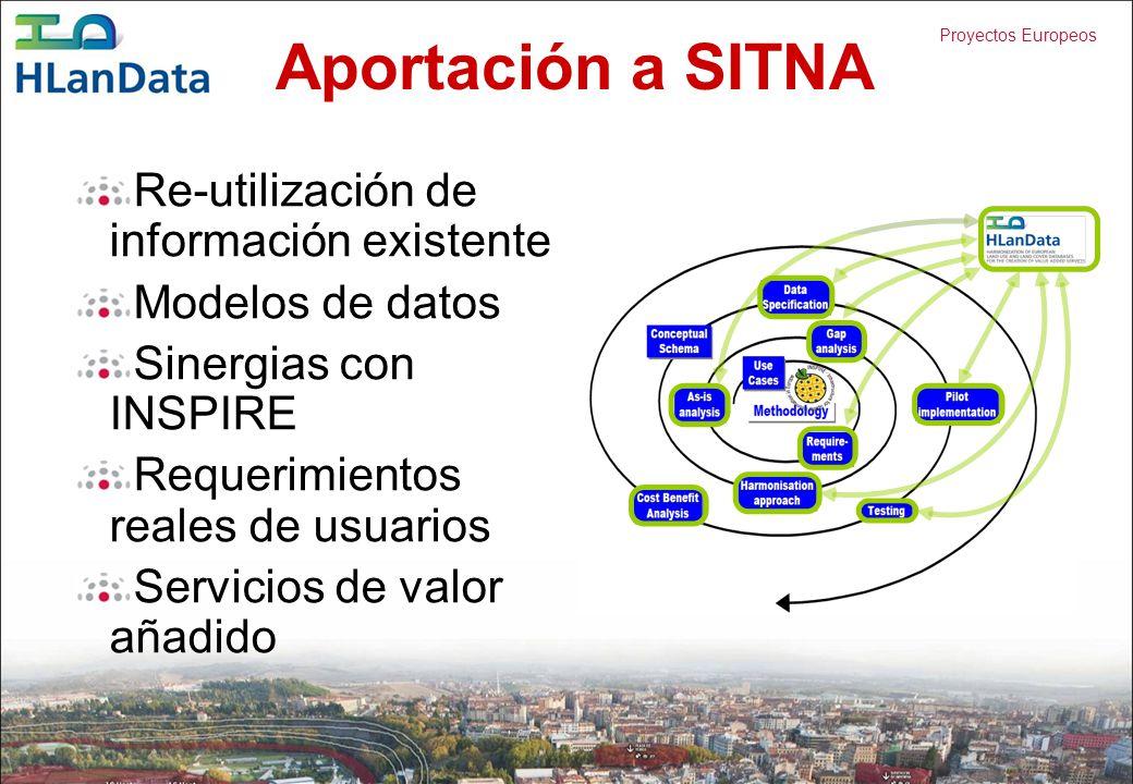 Proyectos Europeos Aportación a SITNA Re-utilización de información existente Modelos de datos Sinergias con INSPIRE Requerimientos reales de usuarios