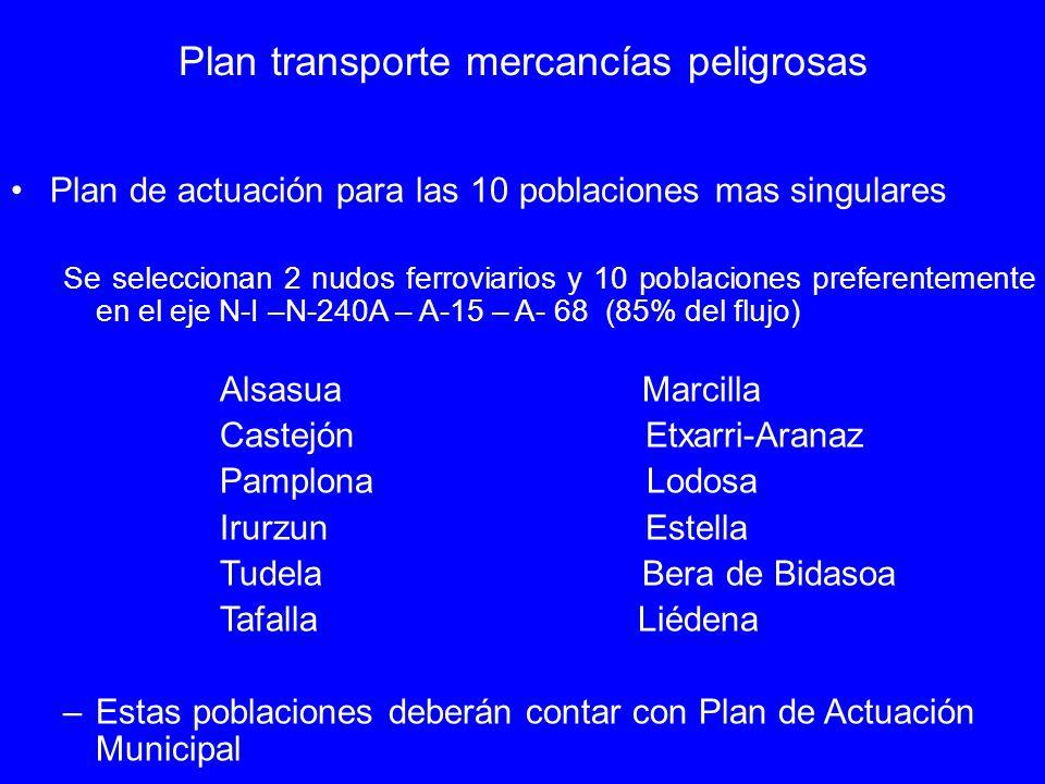 Plan de actuación para las 10 poblaciones mas singulares Se seleccionan 2 nudos ferroviarios y 10 poblaciones preferentemente en el eje N-I –N-240A –