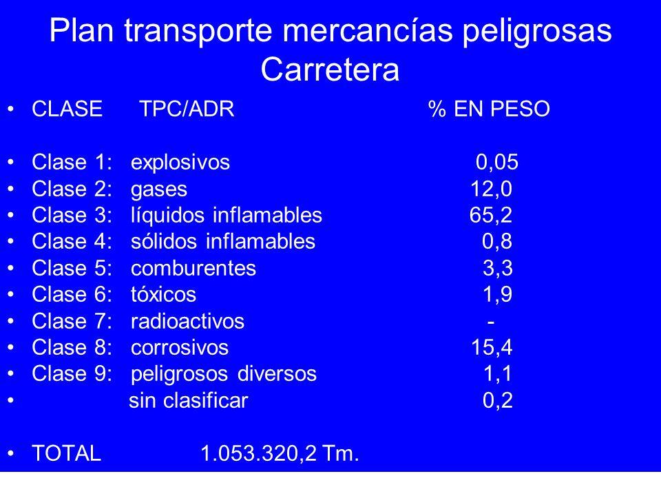 Plan transporte mercancías peligrosas Carretera CLASETPC/ADR % EN PESO Clase 1: explosivos 0,05 Clase 2: gases 12,0 Clase 3: líquidos inflamables65,2