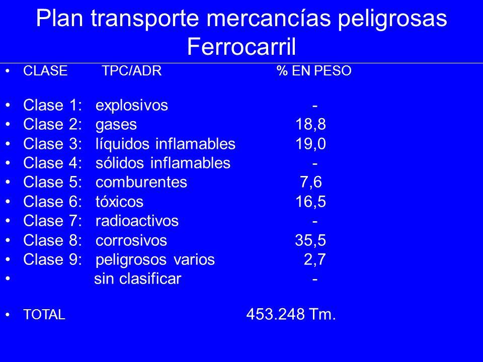 Plan transporte mercancías peligrosas TOTALES CLASE TPC/ADR PORCENTAJE EN PESO Clase 1: explosivos 0,03 Clase 2: gases 14,0 Clase 3: líquidos inflamables 51,3 Clase 4: sólidos inflamables 0,6 Clase 5: comburentes 4,6 Clase 6: tóxicos 6,3 Clase 7: radioactivos - Clase 8: corrosivos 21,4 Clase 9: peligrosos diversos 1,6 sin clasificar 0,2 TOTAL 1.506.569 Tm.