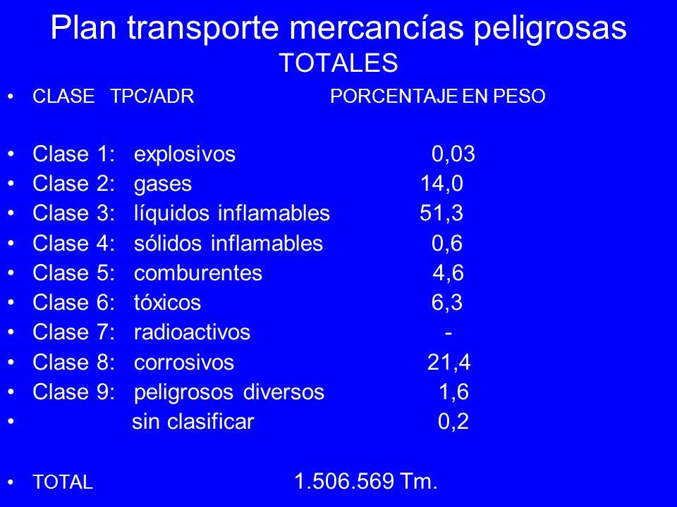 Plan transporte mercancías peligrosas TOTALES CLASE TPC/ADR PORCENTAJE EN PESO Clase 1: explosivos 0,03 Clase 2: gases 14,0 Clase 3: líquidos inflamab