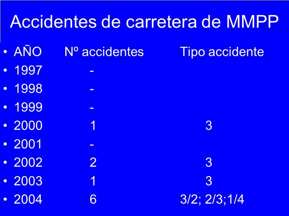 Accidentes de carretera de MMPP AÑO Nº accidentes Tipo accidente 1997- 1998- 1999- 200013 2001- 200223 200313 20046 3/2; 2/3;1/4