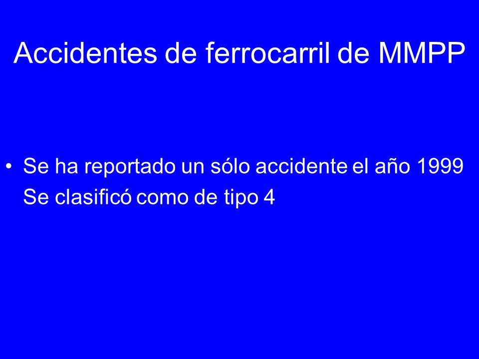 Accidentes de ferrocarril de MMPP Se ha reportado un sólo accidente el año 1999 Se clasificó como de tipo 4