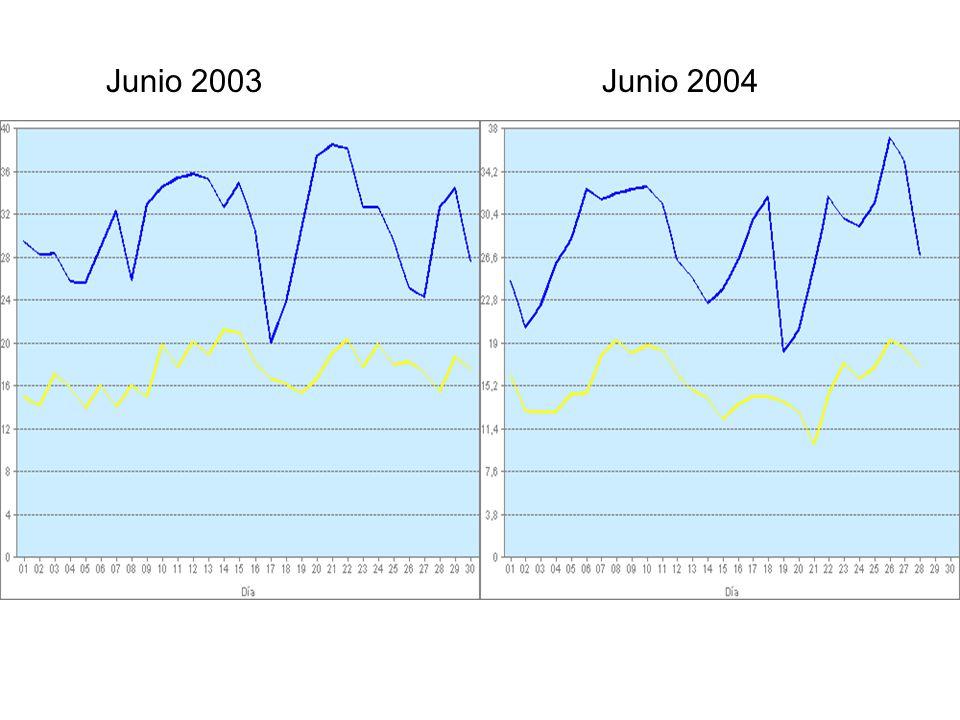 Junio 2003Junio 2004