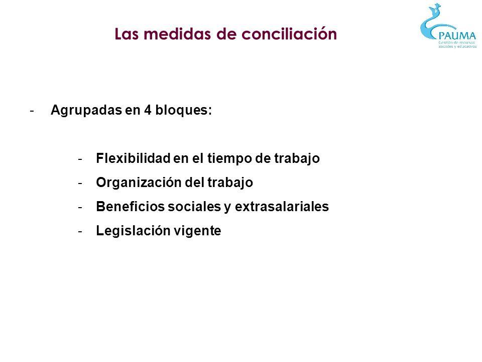 Las medidas de conciliación - Agrupadas en 4 bloques: -Flexibilidad en el tiempo de trabajo -Organización del trabajo -Beneficios sociales y extrasala