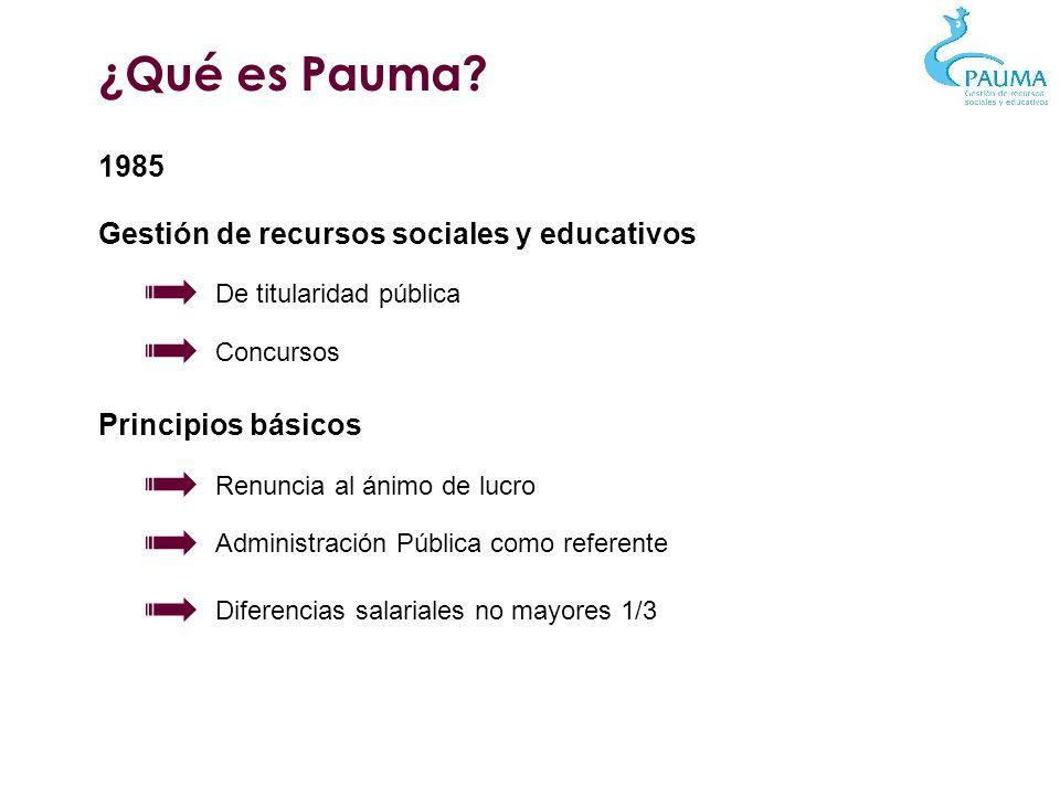 ¿Qué es Pauma? 1985 Gestión de recursos sociales y educativos De titularidad pública Concursos Principios básicos Renuncia al ánimo de lucro Administr