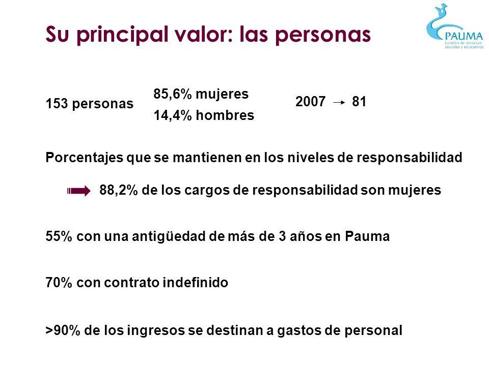 153 personas 85,6% mujeres 14,4% hombres Porcentajes que se mantienen en los niveles de responsabilidad 88,2% de los cargos de responsabilidad son muj