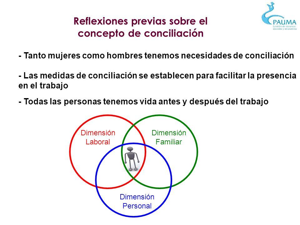 Reflexiones previas sobre el concepto de conciliación - Tanto mujeres como hombres tenemos necesidades de conciliación - Las medidas de conciliación s