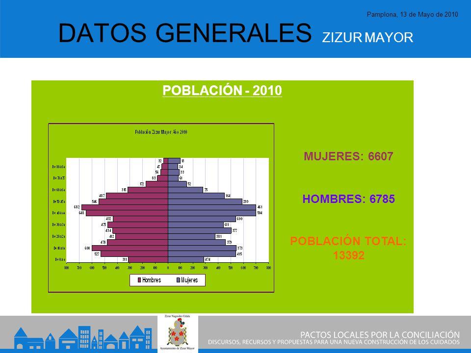 Pamplona, 13 de Mayo de 2010 DATOS GENERALES ZIZUR MAYOR POBLACIÓN - 2010 MUJERES: 6607 HOMBRES: 6785 POBLACIÓN TOTAL: 13392