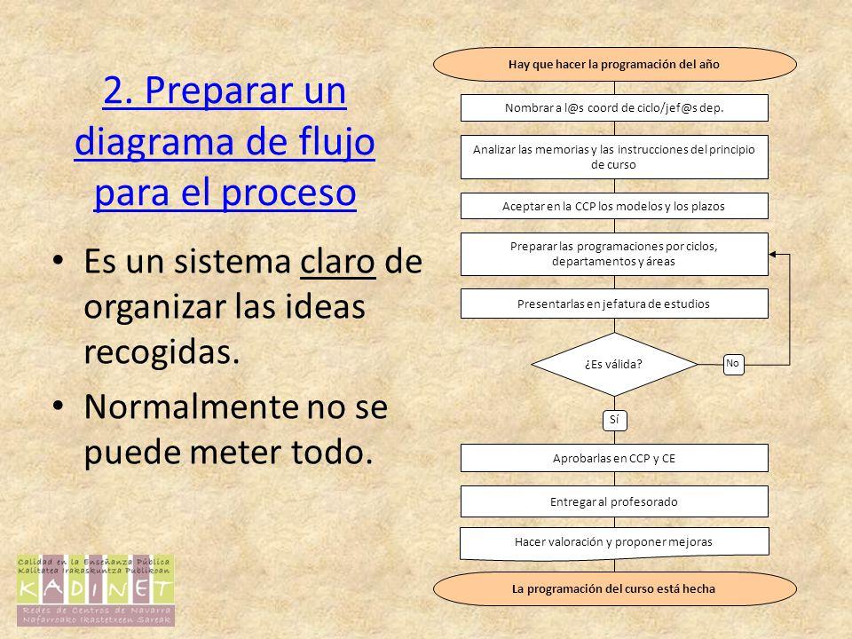 2. Preparar un diagrama de flujo para el proceso Es un sistema claro de organizar las ideas recogidas. Normalmente no se puede meter todo. No Hay que
