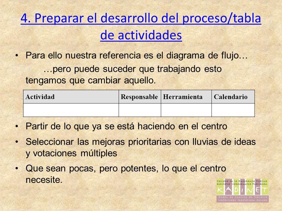 4. Preparar el desarrollo del proceso/tabla de actividades Para ello nuestra referencia es el diagrama de flujo… …pero puede suceder que trabajando es