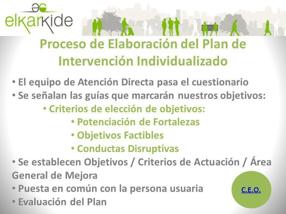 Proceso de Elaboración del Plan de Intervención Individualizado El equipo de Atención Directa pasa el cuestionario Se señalan las guías que marcarán n