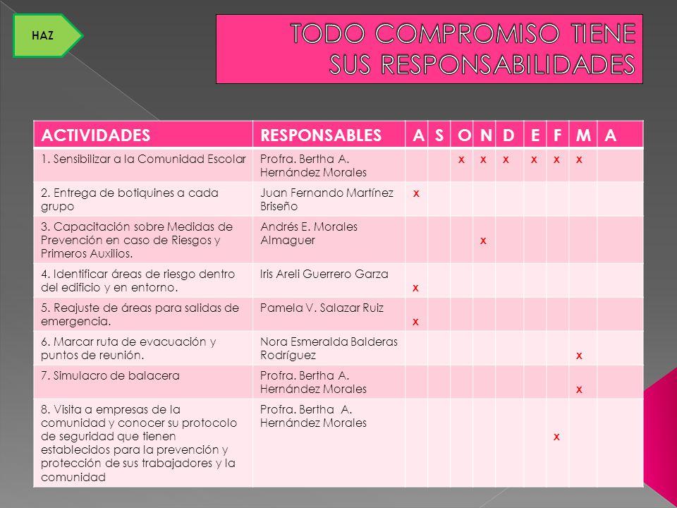 ACTIVIDADESRESPONSABLESASONDEFMA 1. Sensibilizar a la Comunidad EscolarProfra. Bertha A. Hernández Morales xxxxxx 2. Entrega de botiquines a cada grup