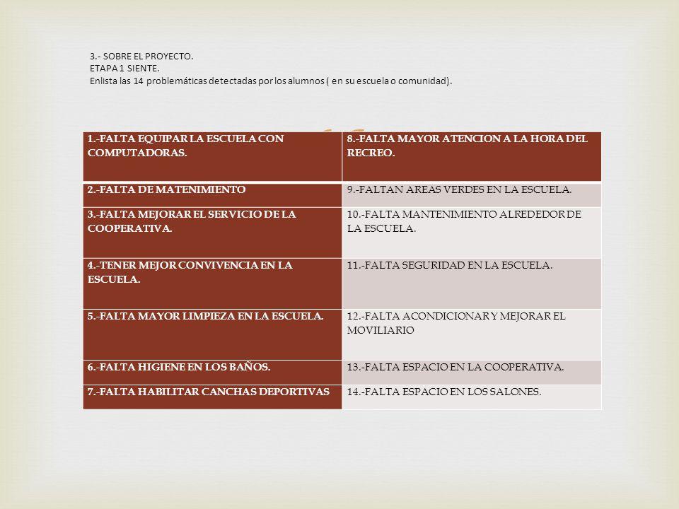 1.-FALTA EQUIPAR LA ESCUELA CON COMPUTADORAS. 8.-FALTA MAYOR ATENCION A LA HORA DEL RECREO. 2.-FALTA DE MATENIMIENTO 9.-FALTAN AREAS VERDES EN LA ESCU