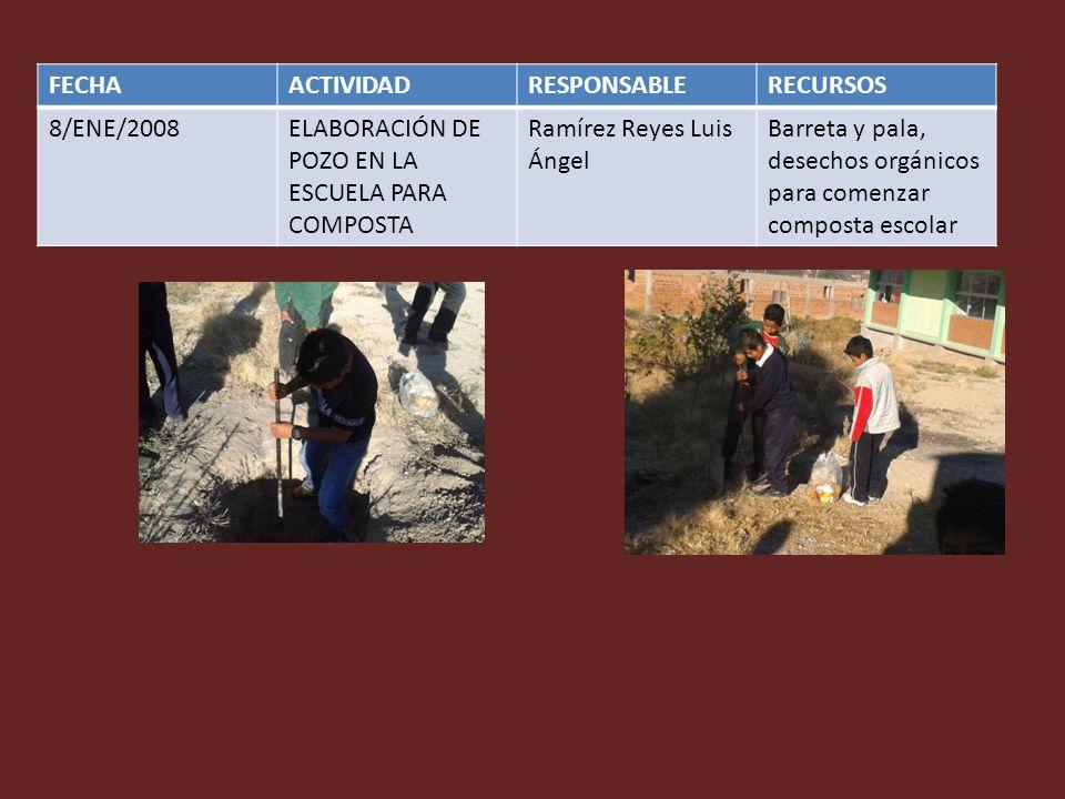 FECHAACTIVIDADRESPONSABLERECURSOS 8/ENE/2008ELABORACIÓN DE POZO EN LA ESCUELA PARA COMPOSTA Ramírez Reyes Luis Ángel Barreta y pala, desechos orgánico