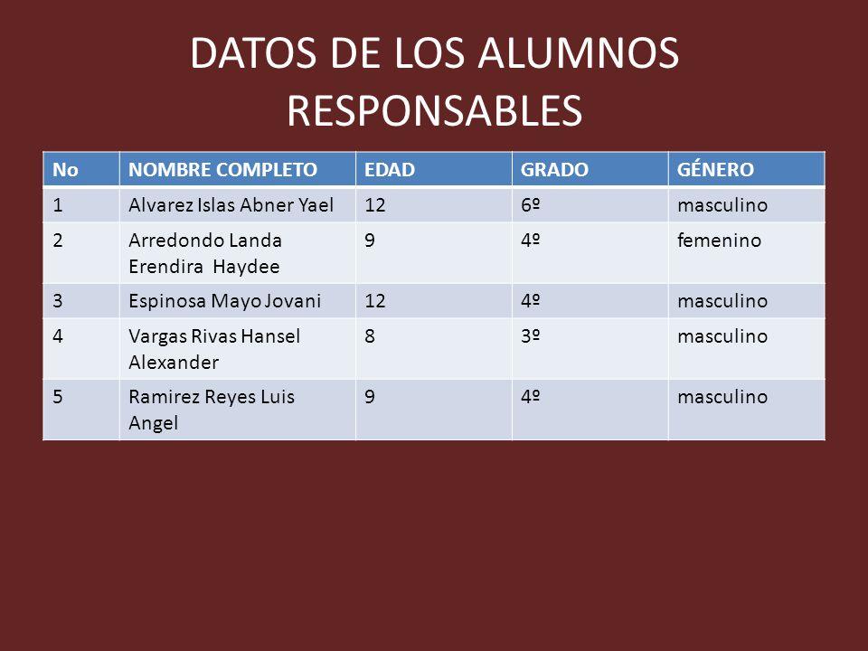 DATOS DE LOS ALUMNOS RESPONSABLES NoNOMBRE COMPLETOEDADGRADOGÉNERO 1Alvarez Islas Abner Yael126ºmasculino 2Arredondo Landa Erendira Haydee 94ºfemenino
