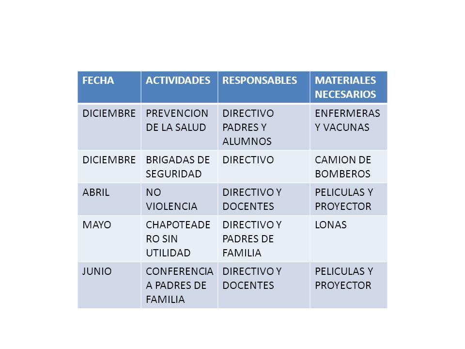 FECHAACTIVIDADESRESPONSABLESMATERIALES NECESARIOS DICIEMBREPREVENCION DE LA SALUD DIRECTIVO PADRES Y ALUMNOS ENFERMERAS Y VACUNAS DICIEMBREBRIGADAS DE
