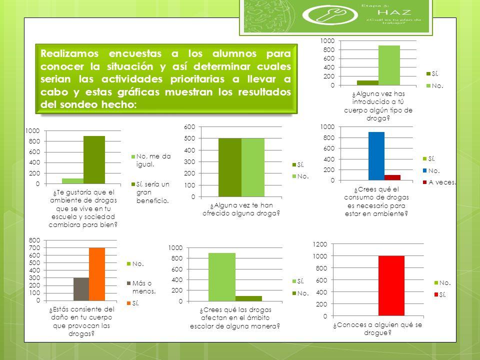 Realizamos encuestas a los alumnos para conocer la situación y así determinar cuales serian las actividades prioritarias a llevar a cabo y estas gráfi
