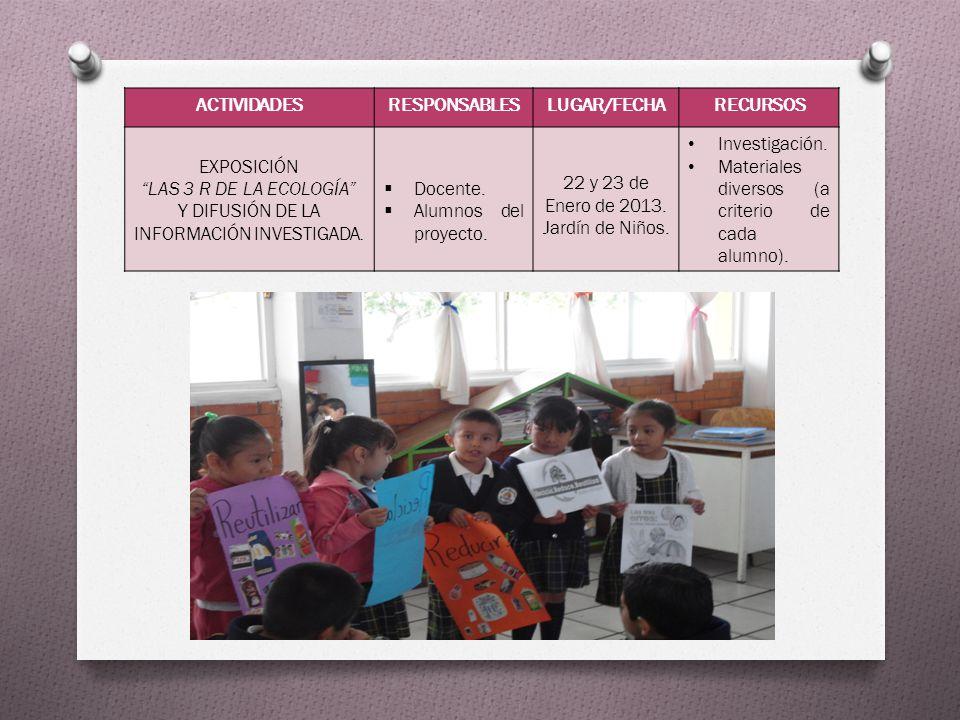 ACTIVIDADESRESPONSABLESLUGAR/FECHARECURSOS EXPOSICIÓN LAS 3 R DE LA ECOLOGÍA Y DIFUSIÓN DE LA INFORMACIÓN INVESTIGADA. Docente. Alumnos del proyecto.