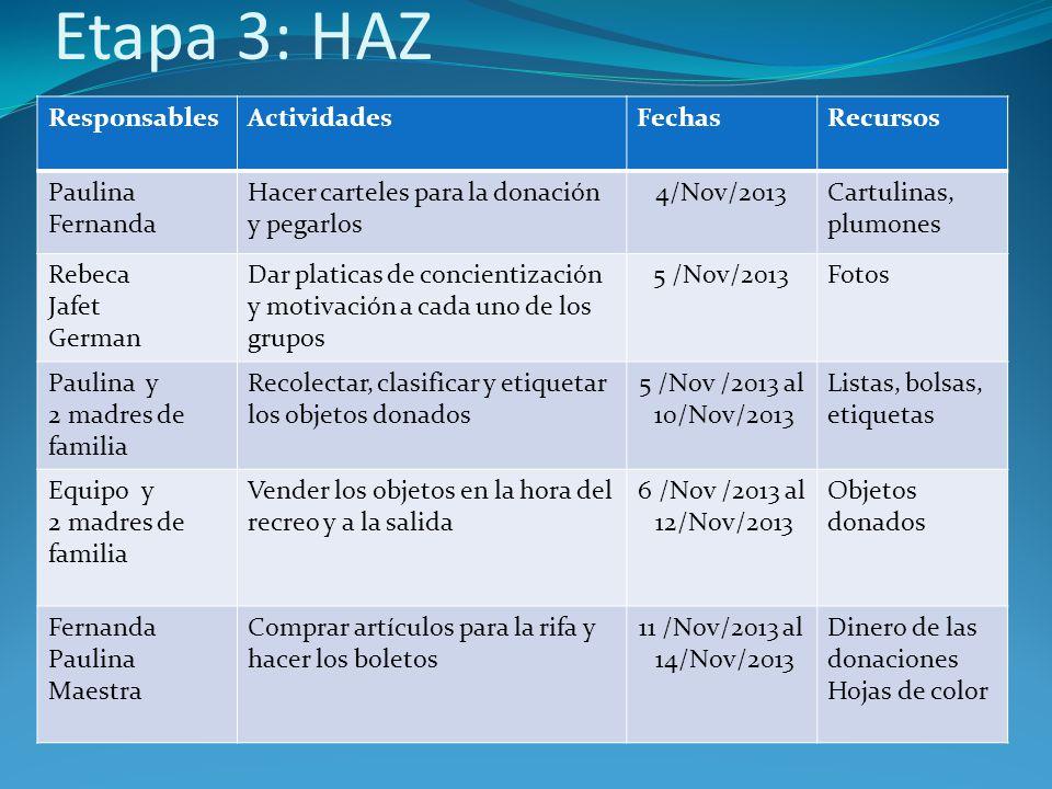 Etapa 3: HAZ ResponsablesActividadesFechasRecursos Paulina Fernanda Hacer carteles para la donación y pegarlos 4/Nov/2013Cartulinas, plumones Rebeca J