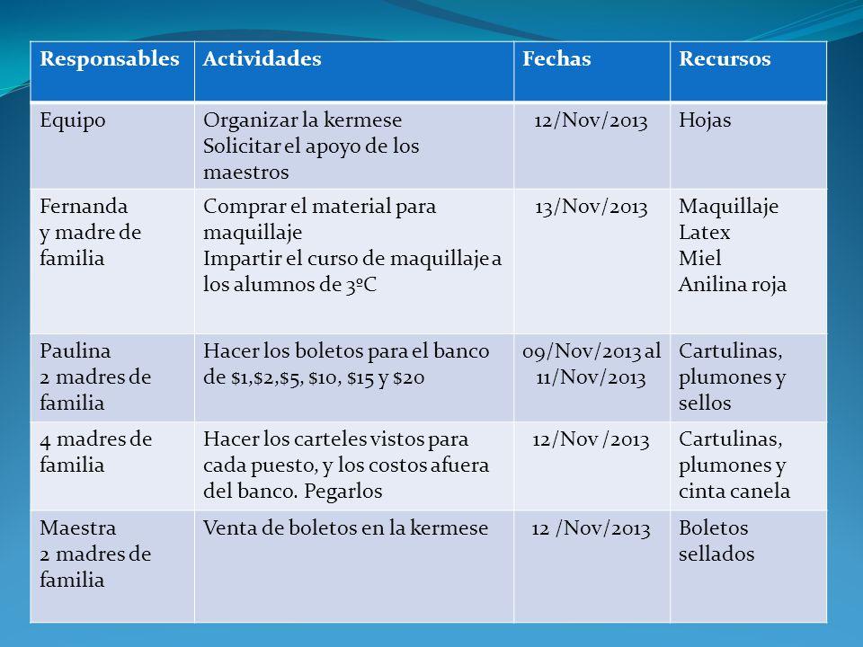 ResponsablesActividadesFechasRecursos EquipoOrganizar la kermese Solicitar el apoyo de los maestros 12/Nov/2013Hojas Fernanda y madre de familia Compr