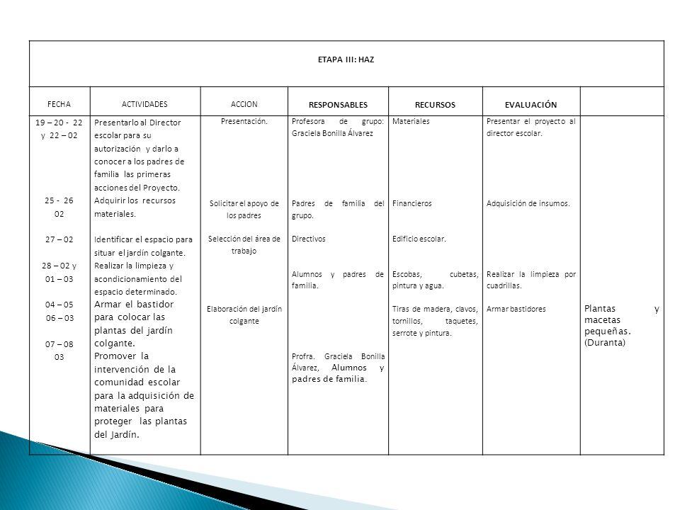 ETAPA III: HAZ FECHAACTIVIDADESACCION RESPONSABLESRECURSOSEVALUACIÓN 19 – 20 - 22 y 22 – 02 25 - 26 02 27 – 02 28 – 02 y 01 – 03 04 – 05 06 – 03 07 – 08 03 Presentarlo al Director escolar para su autorización y darlo a conocer a los padres de familia las primeras acciones del Proyecto.