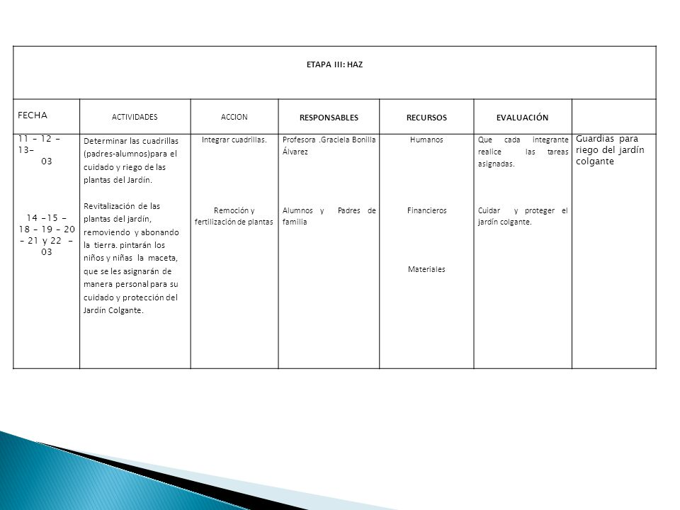 ETAPA III: HAZ FECHA ACTIVIDADESACCION RESPONSABLESRECURSOSEVALUACIÓN 11 – 12 - 13- 03 14 -15 - 18 – 19 – 20 – 21 y 22 - 03 Determinar las cuadrillas (padres-alumnos)para el cuidado y riego de las plantas del Jardín.