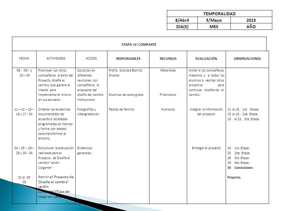 ETAPA IV: COMPARTE FECHAACTIVIDADESACCIÓN RESPONSABLESRECURSOSEVALUACIÓNOBSERVACIONES 08 - 09 – y 10 – 04 11 – 12 – 15 – 16 y 17 - 04 24 – 25 – 26 – 29 y 30 - 04 01 al 03 05 Promover con otros compañeros el éxito del Proyecto diseña el cambio, que genere el interés para implementar el mismo en sus escuelas.