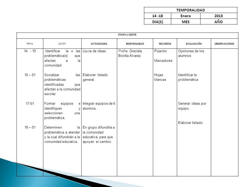 ETAPA I: SIENTE FECHA ACCION ACTIVIDADES.RESPONSABLESRECURSOSEVALUACIÓNOBSERVACIONES 14- 15 16 – 01 17-01 18 – 01 Identificar la o las problemática(s)