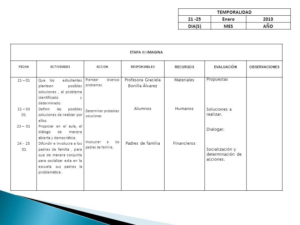 TEMPORALIDAD 21 -25Enero2013 DIA(S)MESAÑO ETAPA II: IMAGINA FECHAACTIVIDADESACCIONRESPONSABLES RECURSOSEVALUACIÓNOBSERVACIONES 21 – 01 22 – 30 01 23 – 01 24 - 25 01 Que los estudiantes planteen posibles soluciones, al problema identificado y determinado.