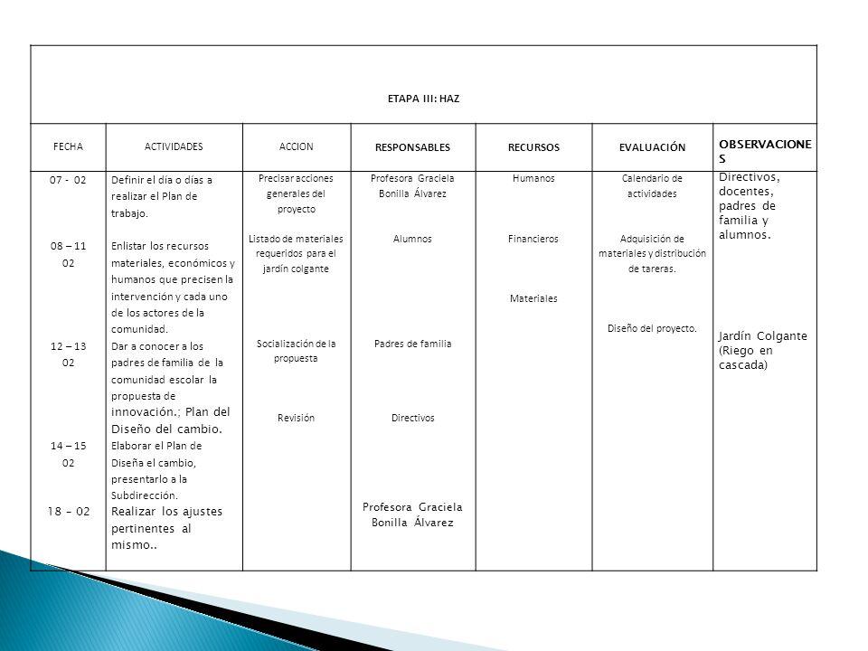 ETAPA III: HAZ FECHAACTIVIDADESACCION RESPONSABLESRECURSOSEVALUACIÓN OBSERVACIONE S 07 - 02 08 – 11 02 12 – 13 02 14 – 15 02 18 – 02 Definir el día o días a realizar el Plan de trabajo.